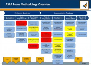 asap focus methodology main phases